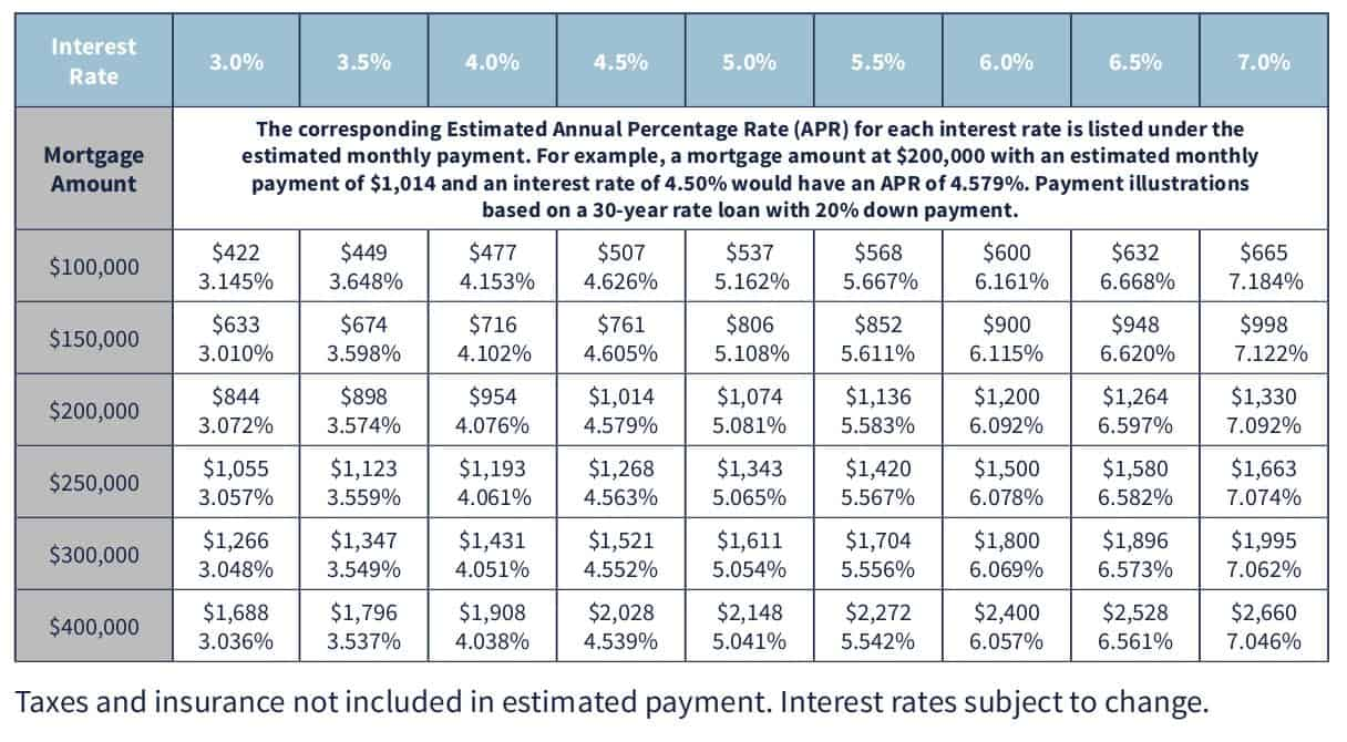 Mortgage Payment Chart