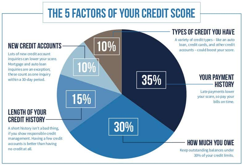 What Makes Your Credit Score Go Up And Down » The Madrona ...